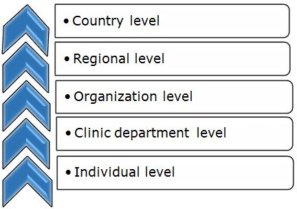 We can use ICF for assessment of rehabilitation services outcomes on the following levels